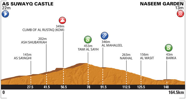 Tour of Oman 2014 etape 1 - profil