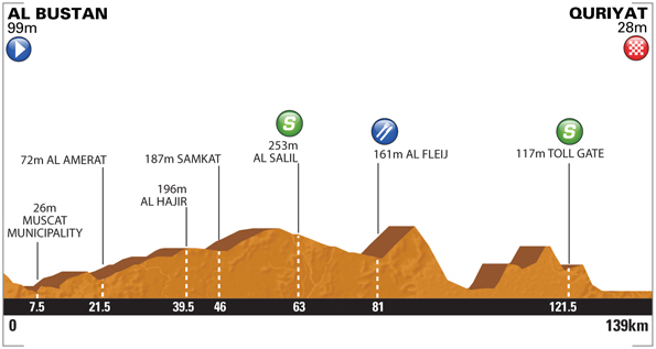 Tour of Oman 2014 etape 2 - profil
