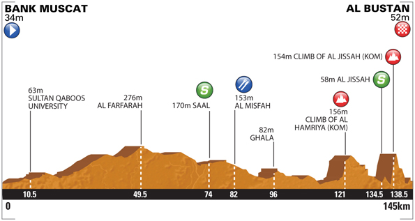Tour of Oman 2014 etape 3 - profil