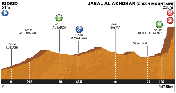 Tour of Oman 2014 etape 5 - profil