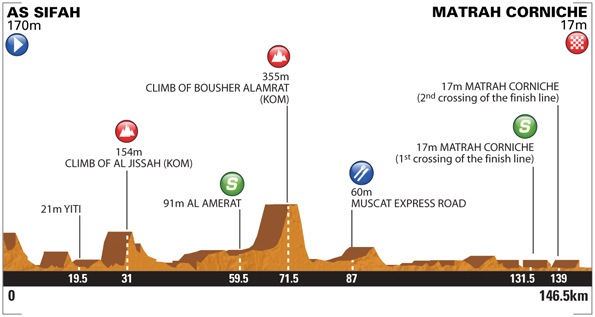 Tour of Oman 2014 etape 6 - profil