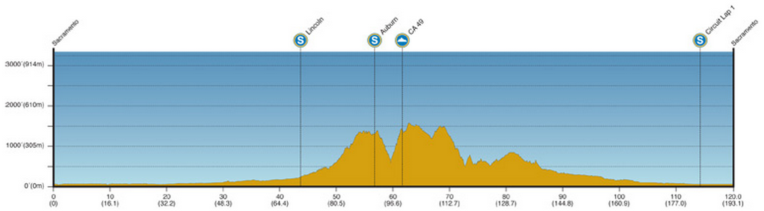 Tour de Californie 2014 etape 1 - profil