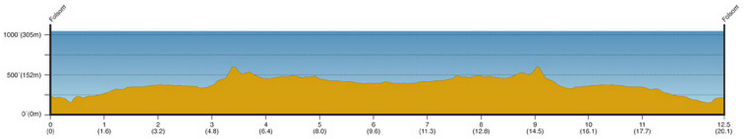Tour de Californie 2014 etape 2 - profil