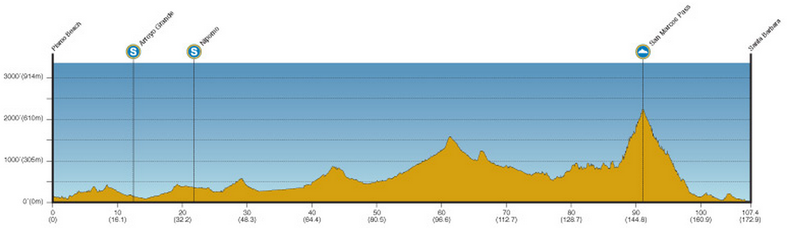 Tour de Californie 2014 etape 5 - profil
