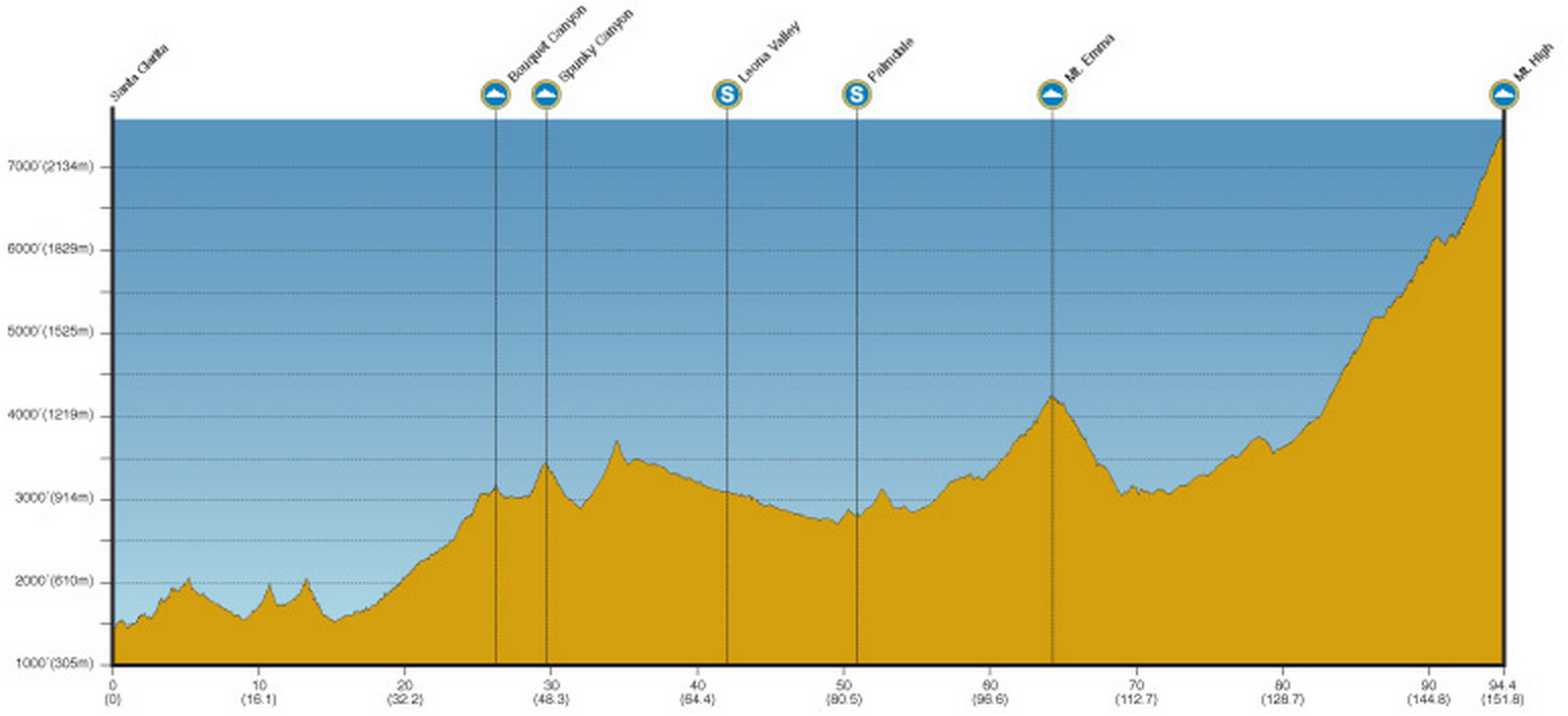 Tour de Californie 2014 etape 6 - profil