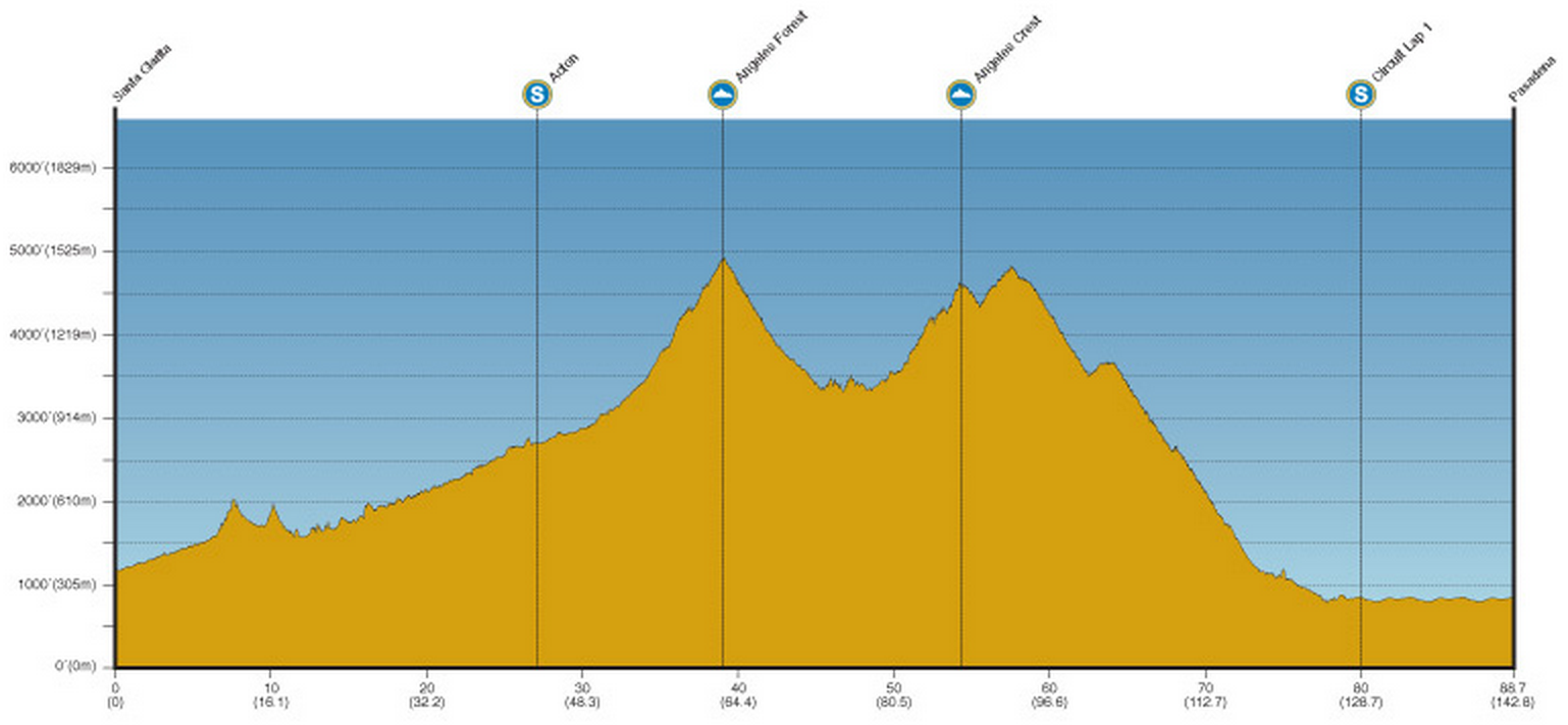 Tour de Californie 2014 etape 7 - profil