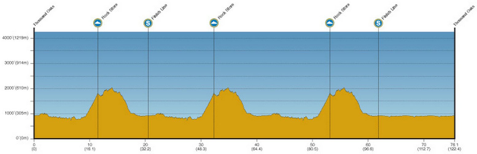 Tour de Californie 2014 etape 8 - profil
