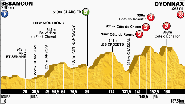 Tour de France 2014 etape 11 - profil