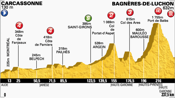 Tour de France 2014 etape 16 - profil