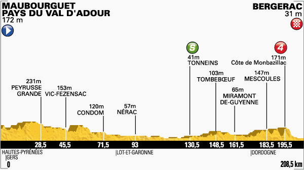 Tour de France 2014 etape 19 - profil
