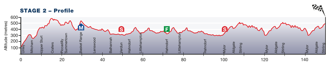 Tour Down Under 2015 - profil etape 2