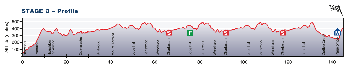 Tour Down Under 2015 - profil etape 3