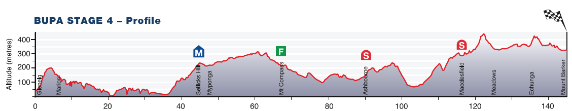 Tour Down Under 2015 - profil etape 4