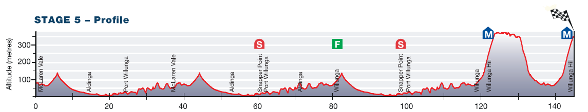 Tour Down Under 2015 - profil etape 5
