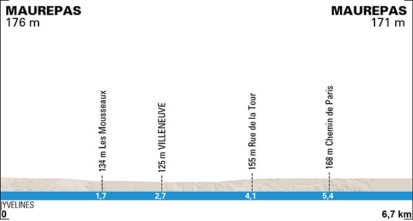 Paris-Nice 2015 prologue - profil