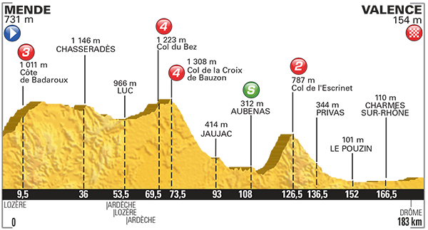 Tour de France 2015 etape 15 - profil