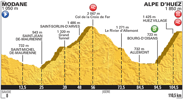 Tour de France 2015 etape 20 - profil