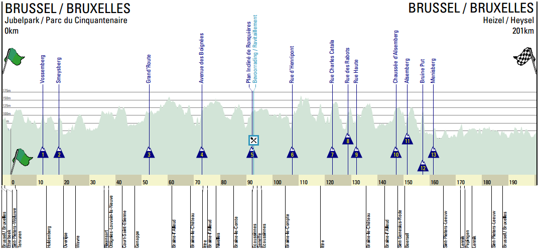 Brussels Cycling Classic 2015 - profil