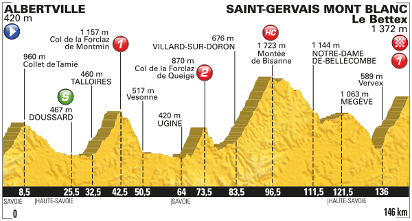 tour de france profil des etapes